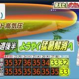 終わらない猛烈な暑さ 高気圧退く27日からは猛暑収まるか