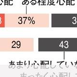 自分の孤独死「心配」増加、50%に 朝日世論調査